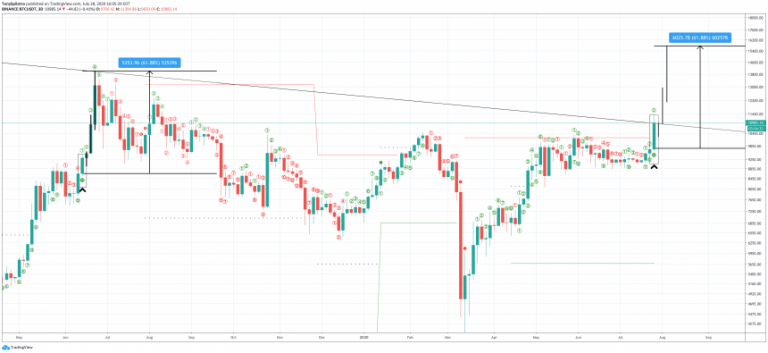 3 bullish signs that bitcoin demand is exploding overall