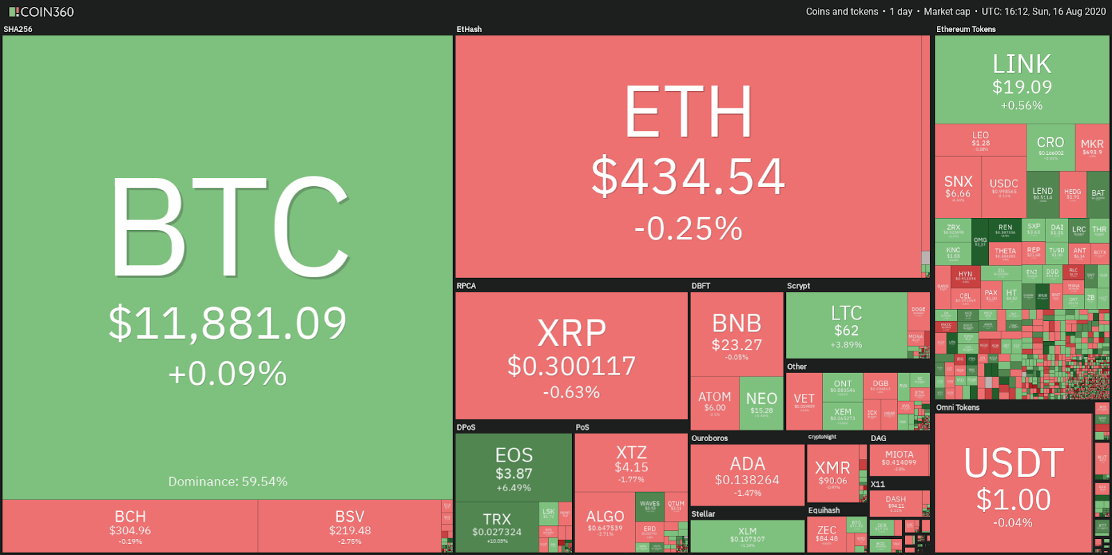 Day view of crypto market data