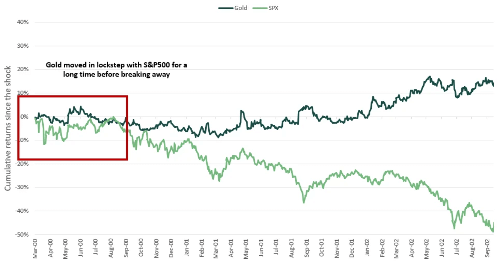 90-day Pearson correlation between Bitcoin and SP 500