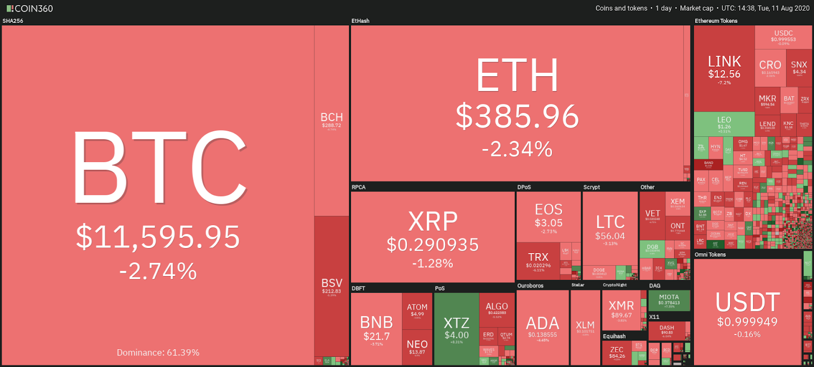 Snapshot of Cryptocurrency's Daily Market Performance