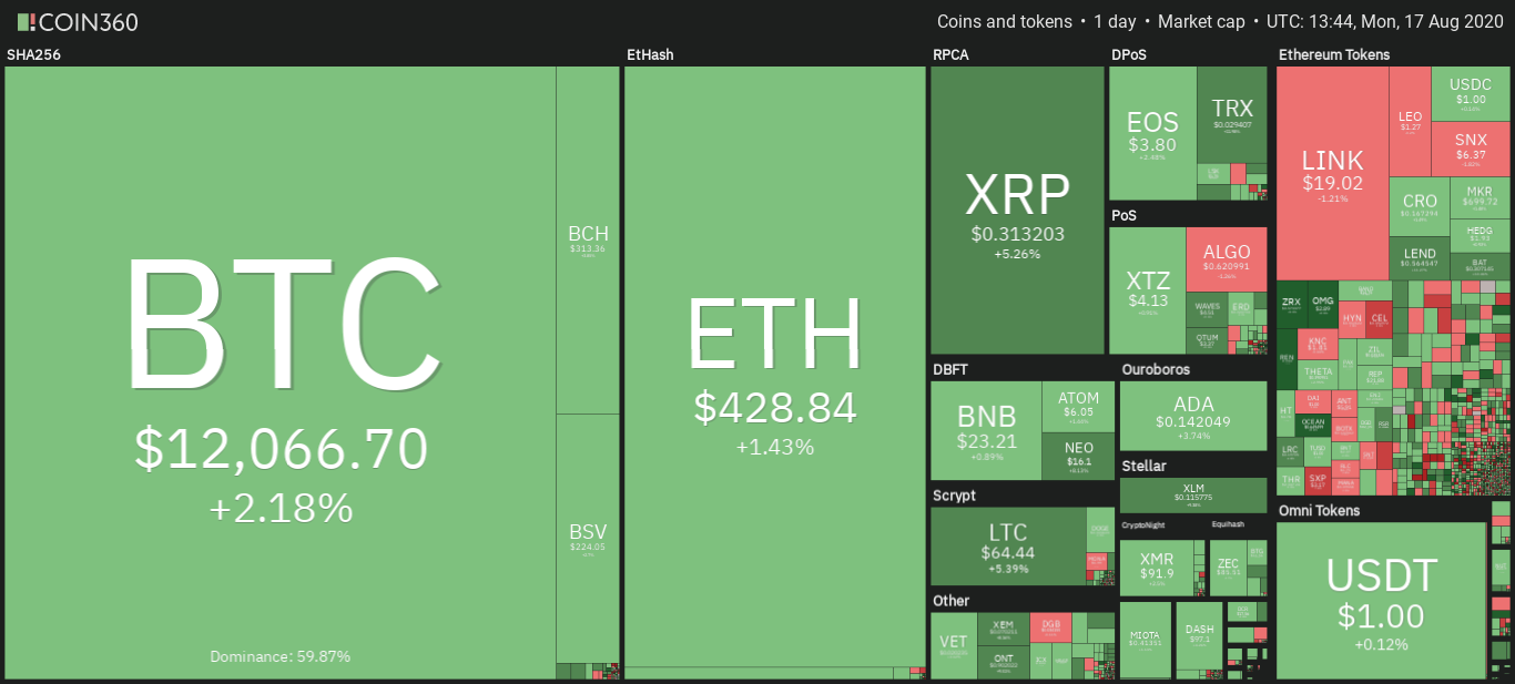 Daily snapshot of the cryptocurrency market, August 17th. Source: Coin360