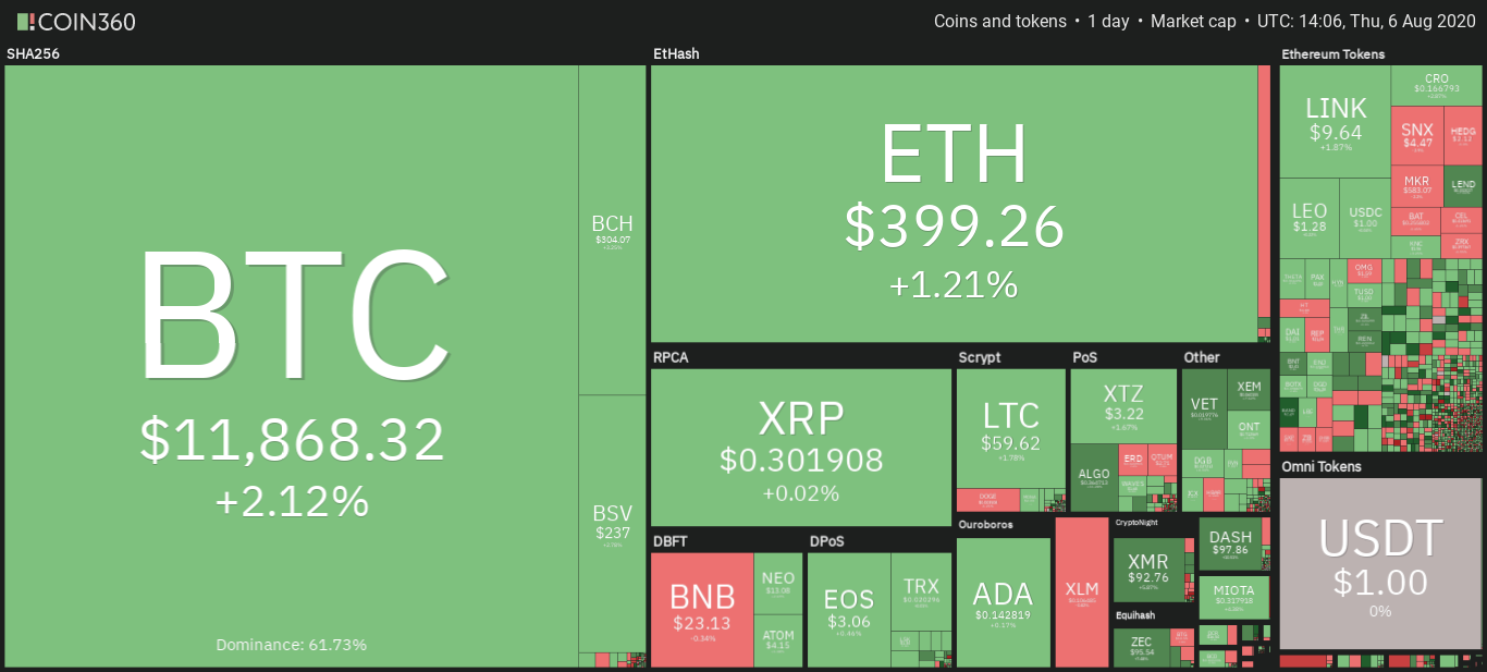 Daily snapshot of the cryptocurrency market August 6th