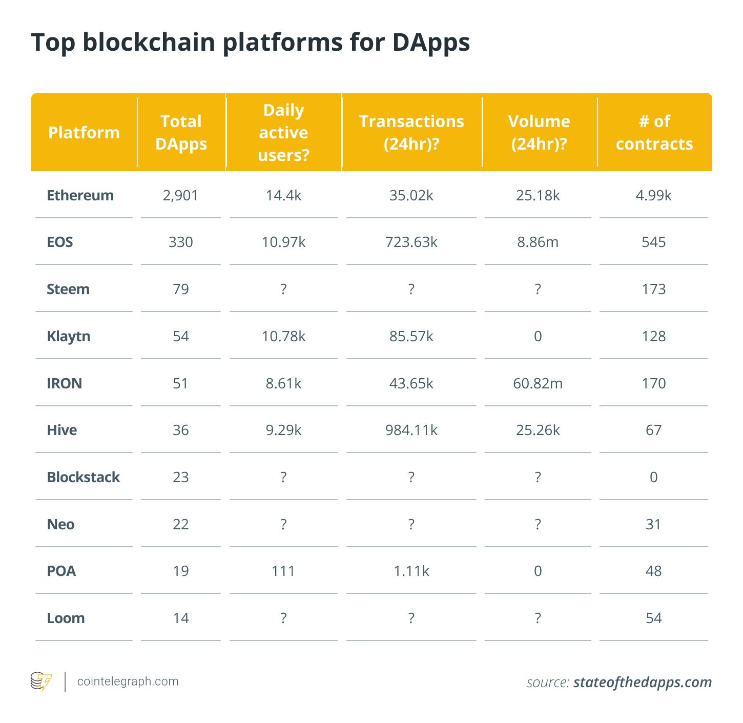 Top blockchain platforms for DApps