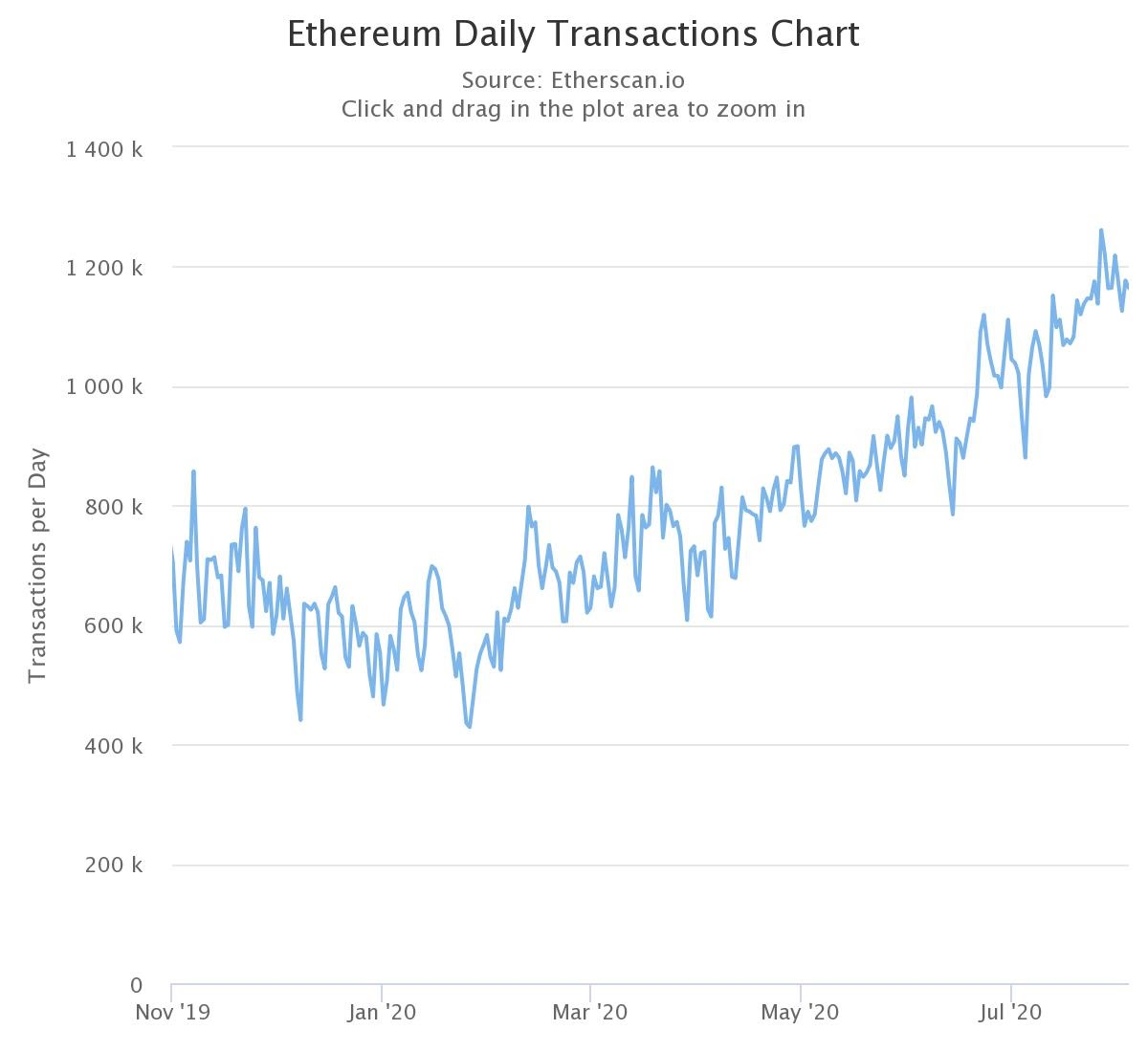 Daily transaction chart from Ethereum