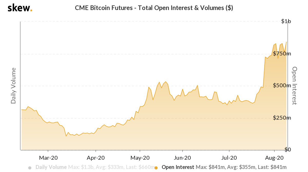 CME Bitcoin futures open interest rates in USD