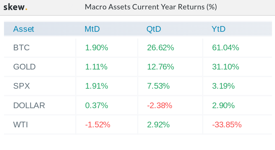 Comparison of macro asset returns for 2020 as of August 12