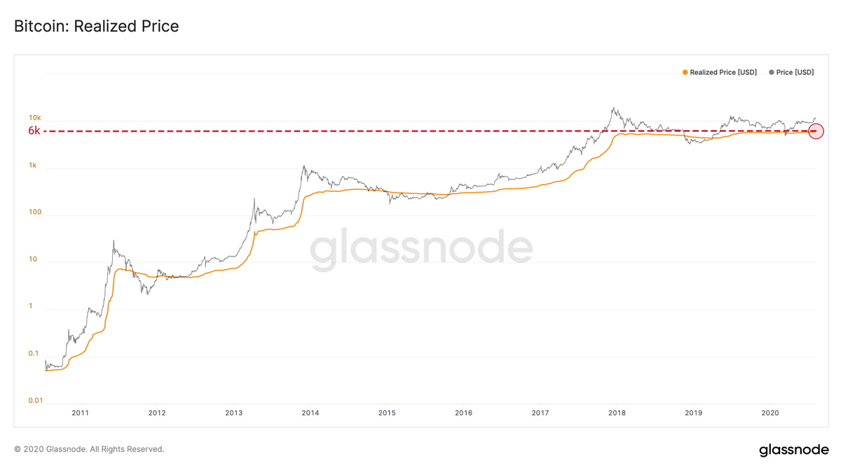 The realized price of Bitcoin reaches $ 6,000