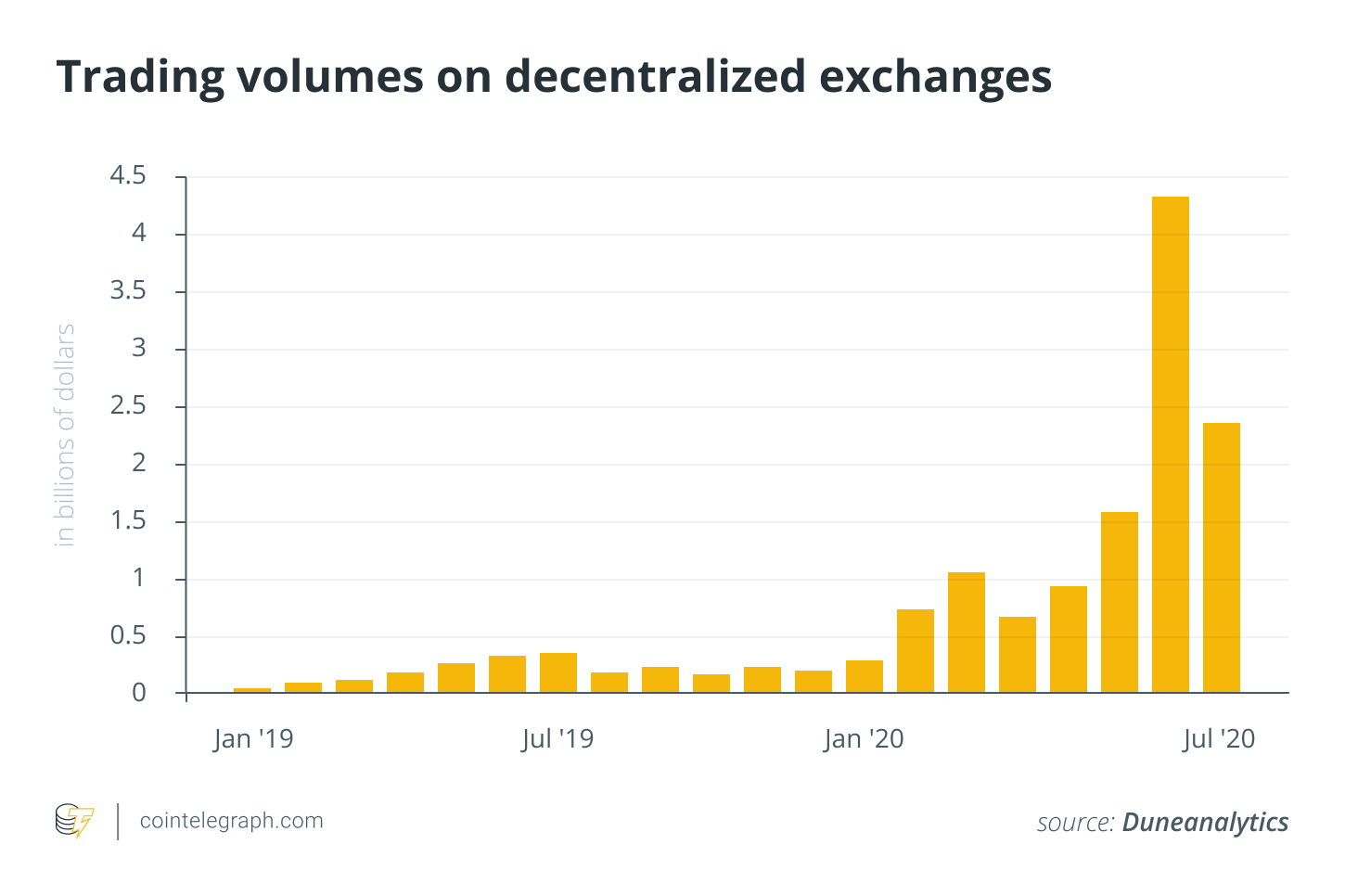 Trading volume on decentralized exchanges