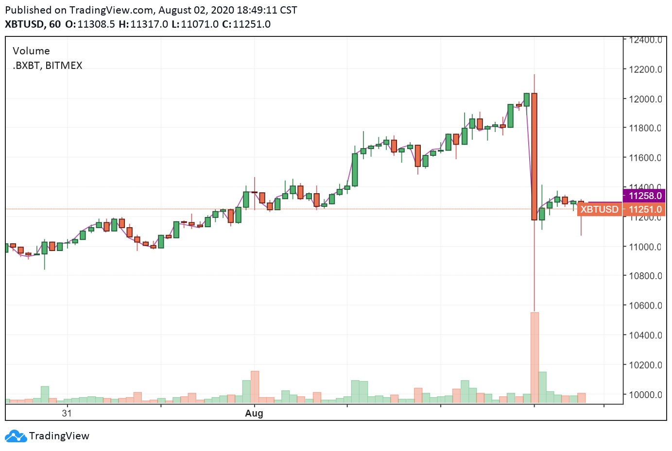 The price of Bitcoin falls sharply in a short time