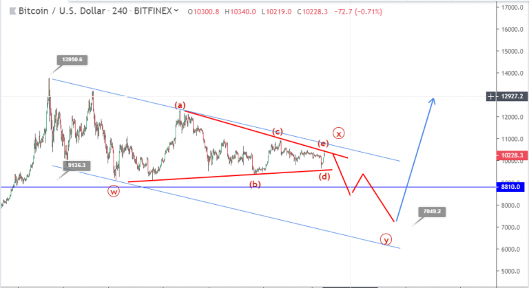 Bitcoin price continues to decline $ 12,000 – here's what can happen to BTC