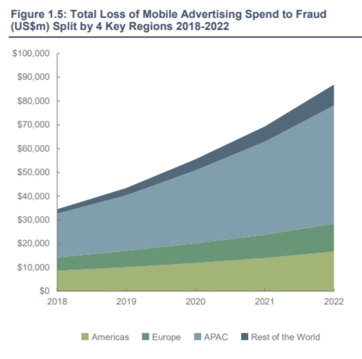 Blockchain would prevent fraud from stealing digital advertising revenue