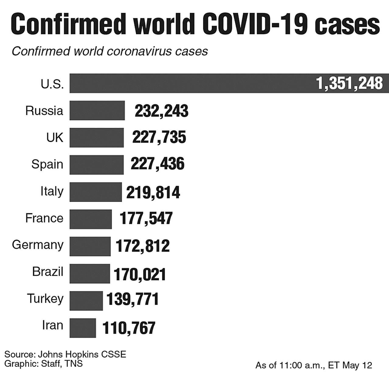 Italy registered 629 new cases, the highest number of daily infections since the end of May