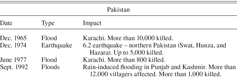 More than 40 dead in the Pakistani city of Karachi in the worst rains in almost a century