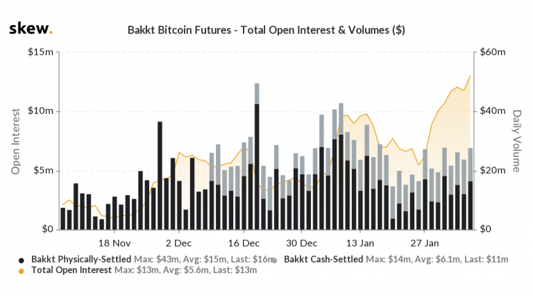 Open interest for CME bitcoin futures hits 830 million signs of an upward trend