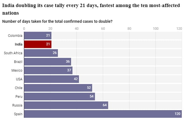 Peru is moving towards the 500,000 accumulated cases of COVID-19 and nearing 21,000 deaths