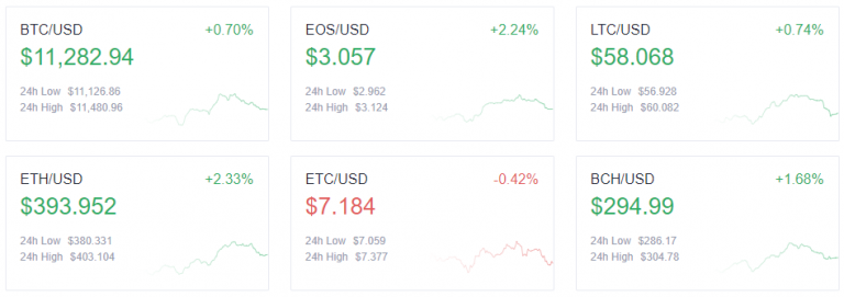 Tezos (XTZ) follows Chainlink to hit a new record, but is $ 6 a realistic level?