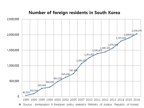 The South Korean government is screening North Korean refugee groups for controversy