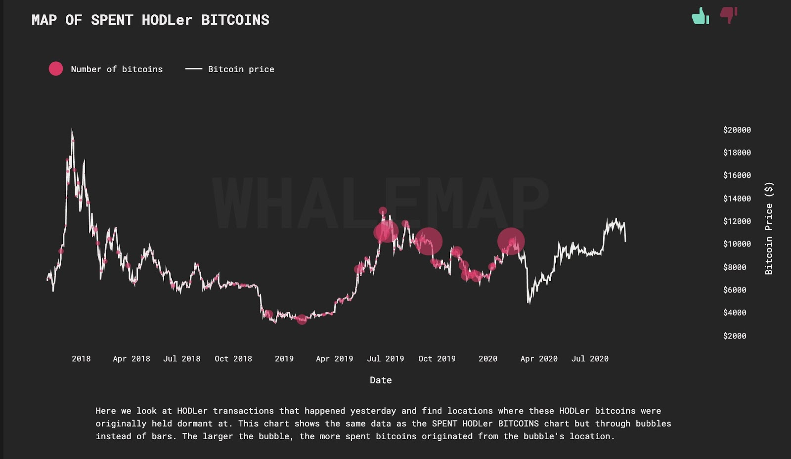 A map of the whales selling and buying BTC