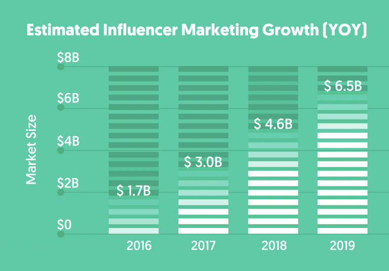 8 keys to starting influencer marketing from scratch