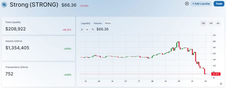 93% of the top 250 coins fell in price in September