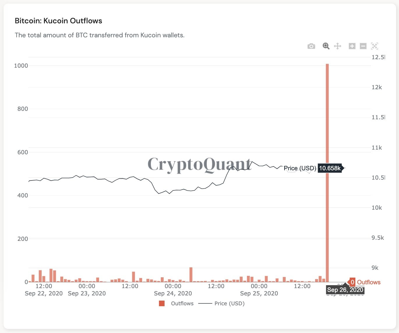 Bitcoin drains on Kucoin after the hack