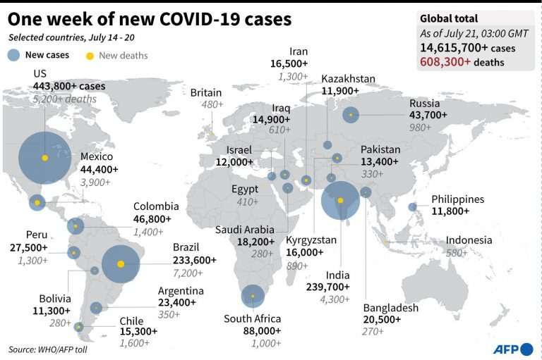 Argentina is the fifth country with the highest number of serious cases of coronavirus
