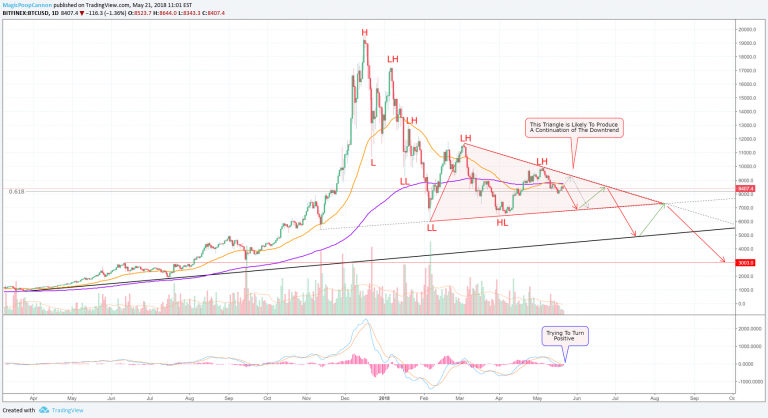 Bitcoin price charts suggest that $ 11,000 is likely to cause problems for BTC bulls
