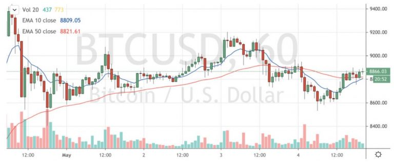 Bitcoin's 200-week moving average suggests that the price will never drop below $ 6,700