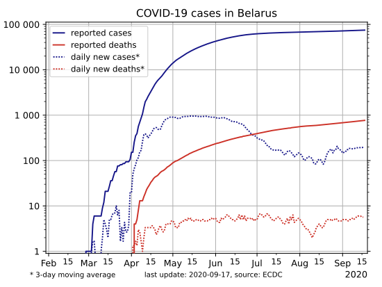 Brazil tops 4.5 million cases of coronavirus after confirming more than 33,000 new cases