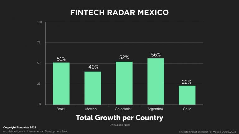 Fintech companies provide a high percentage of credit to people with low credit scores in Colombia