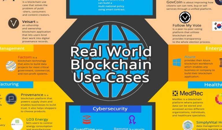 How can blockchain technology be applied to the real world?