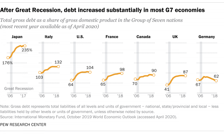 In 2021, US national debt will exceed GDP. What are the consequences?