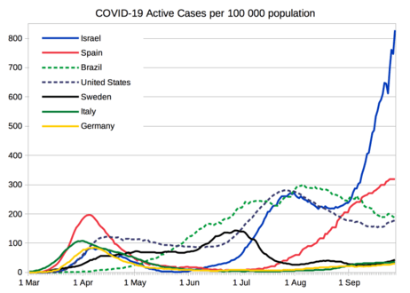 The coronavirus pandemic tops 33 million cases with more than 997,000 deaths