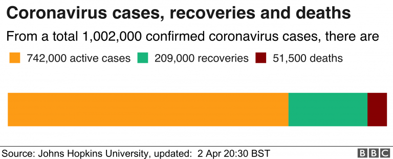The Philippines sees a surge in deaths as a result of a coronavirus case review