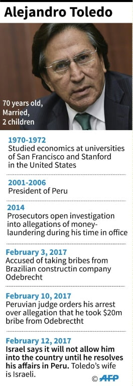 The US rejects former Peruvian President Alejandro Toledo's request to prevent his extradition
