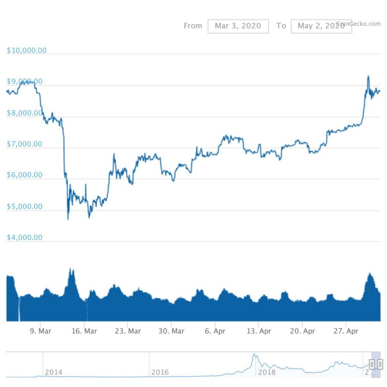 Three little-known altcoins are appreciating in value amid the general market downturn