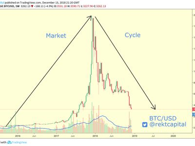 What does the price of Bitcoin need to reach for the bull market to renew in October?