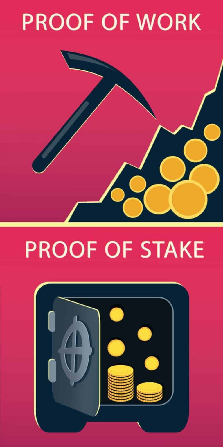 What is Proof of Stake (PoS)?