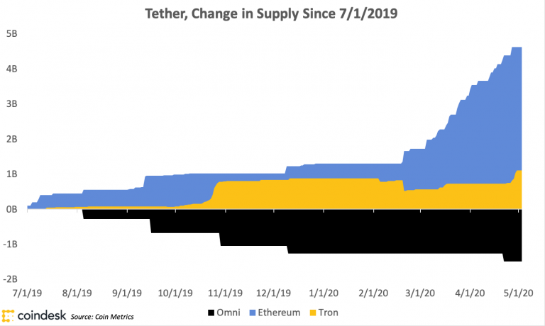 What's behind the growth of Tether?