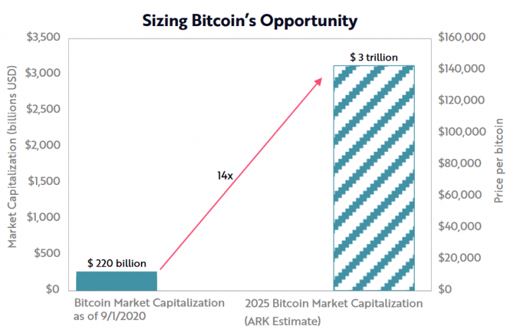 $ 1 trillion is a conservative market cap for Bitcoin, an investment CIO said