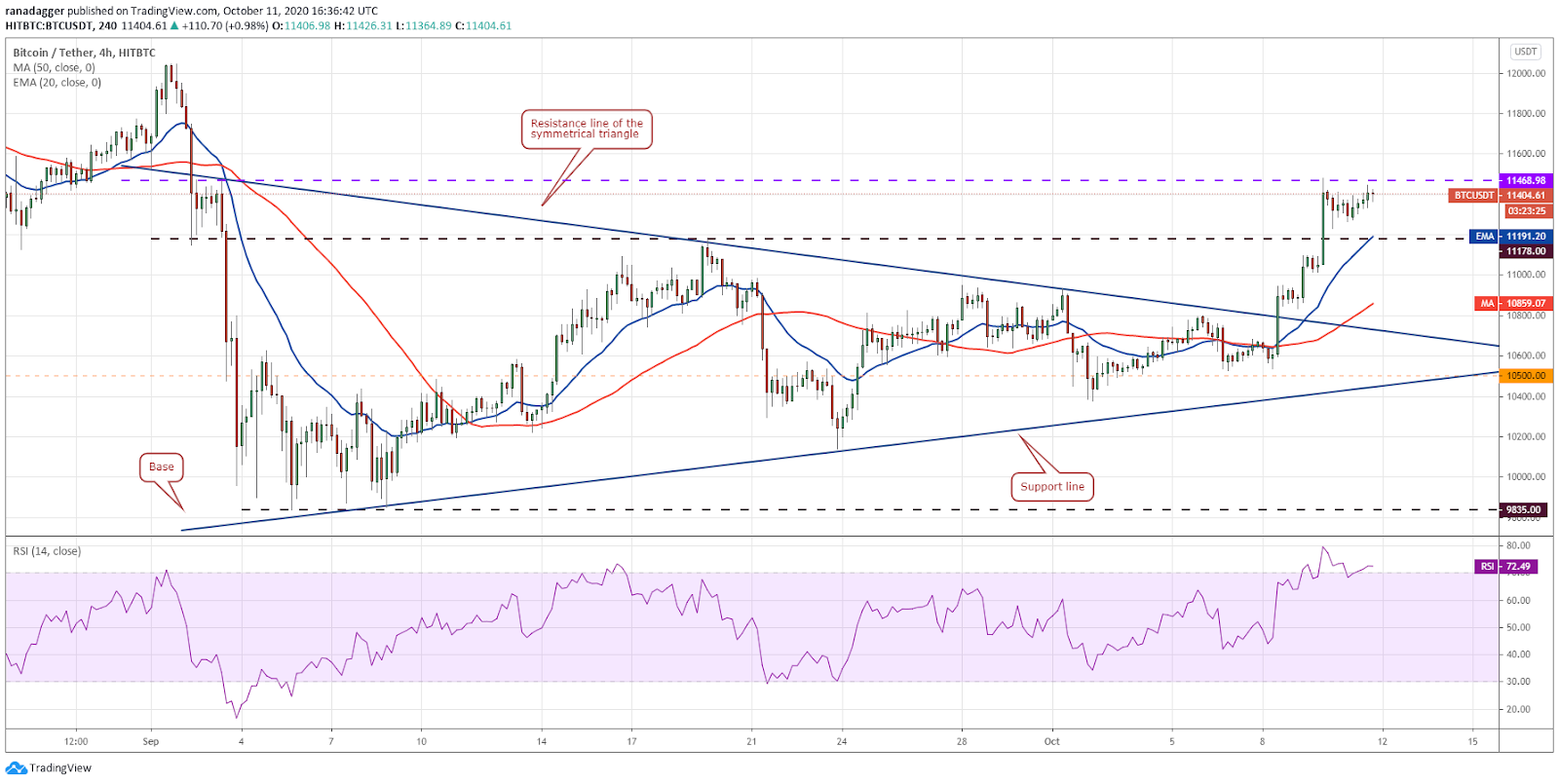 BTC / USD 4 hour chart