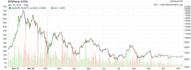 A bitcoin price of $ 17,000 is a real possibility if the bulls turn $ 12,000 into support