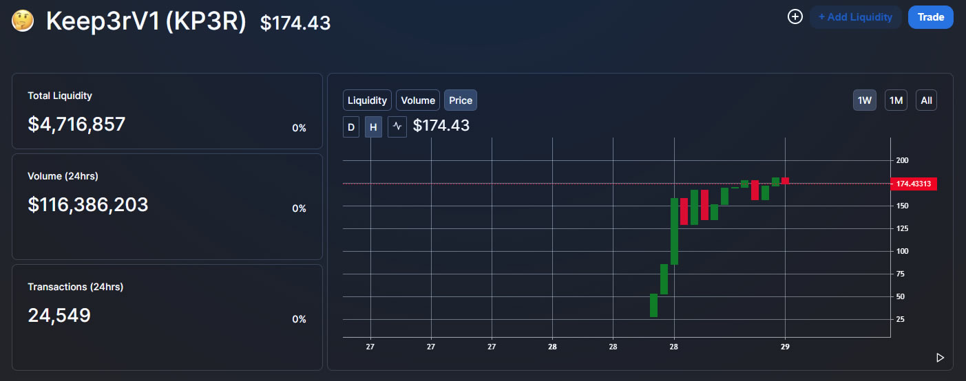 Andre Cronje's new KP3R token increases by 2000% in hours