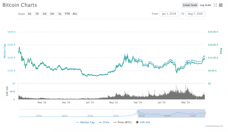 Bitcoin now has a 7% chance of breaking its all-time high of $ 20,000 in the next 2 months
