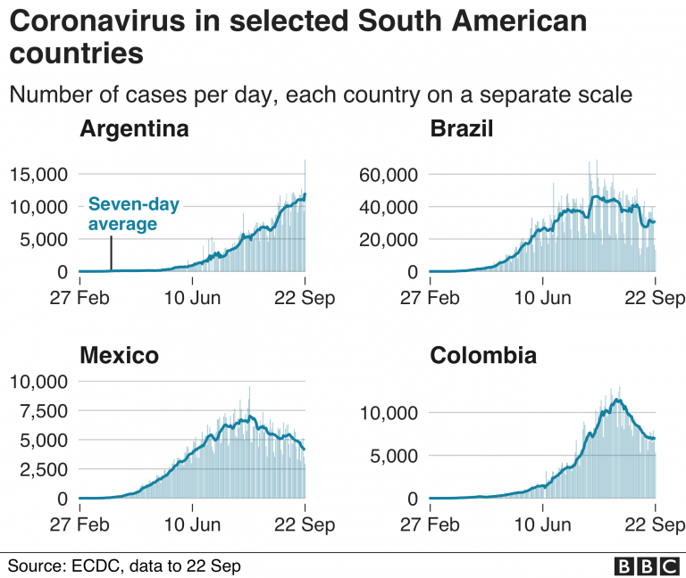 Brazil exceeds a thousand coronavirus deaths per day and is close to 144,000