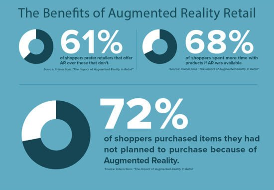 Do you need to create new shopping experiences for your customers? Augmented Reality can help