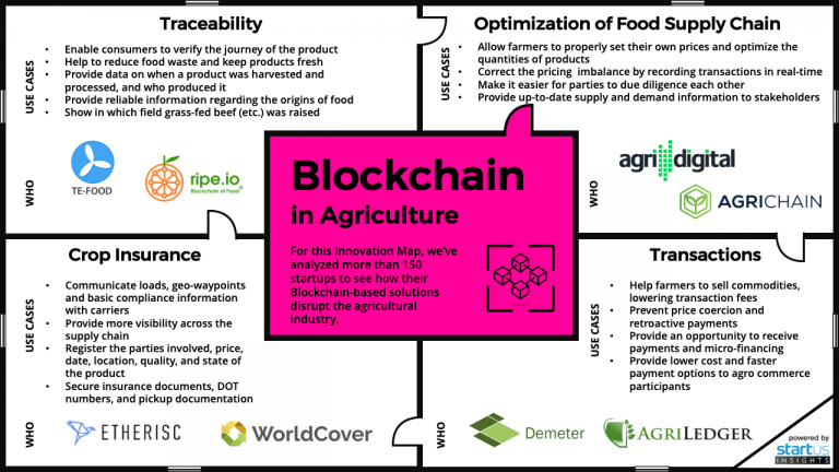 Farming giants are teaming up on a blockchain platform that will track crops in Brazil
