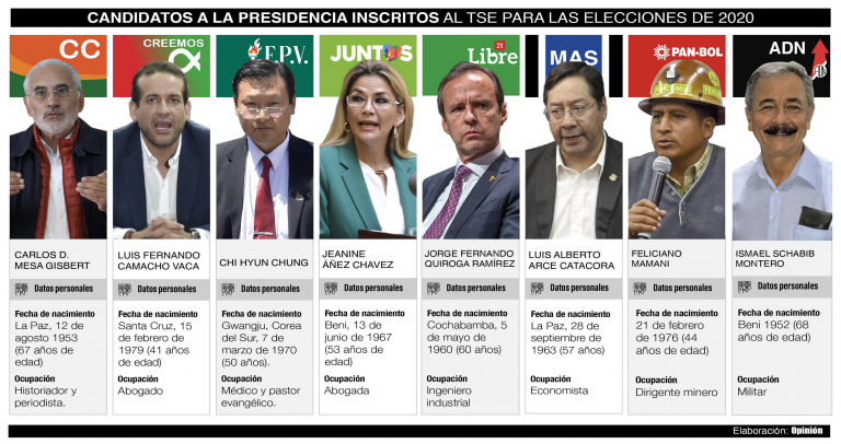 """Former President Quiroga is giving up his candidacy because of the """"risk"""" that the MAS will win in the first round"""
