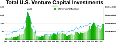 How much capital should you raise in your next round of investments?