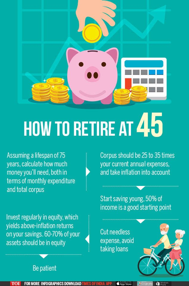 How Much Should I Save For My Retirement?: Infographic